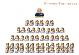Amway business pyramid